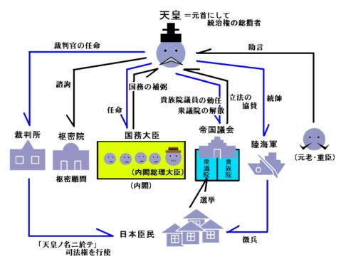 800px-Politics_Under_Meiji_Constitution_02