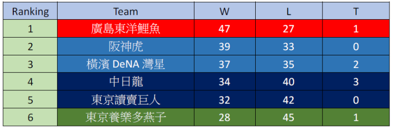 ranking 20170704 central.png
