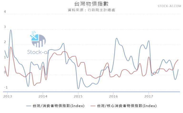 台灣物價指數.png